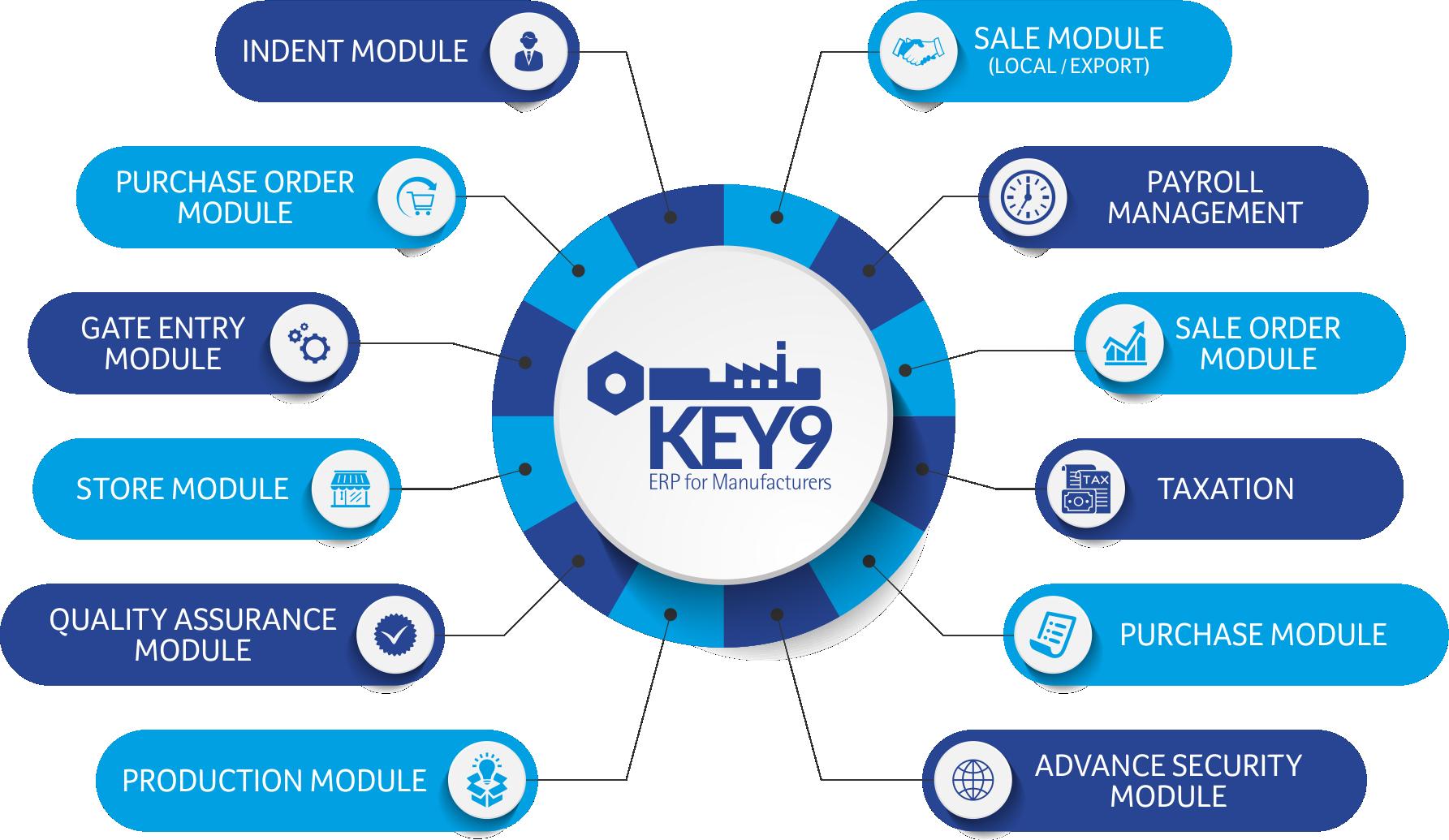 Key9-Module