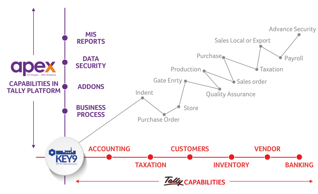 Key9_Graph